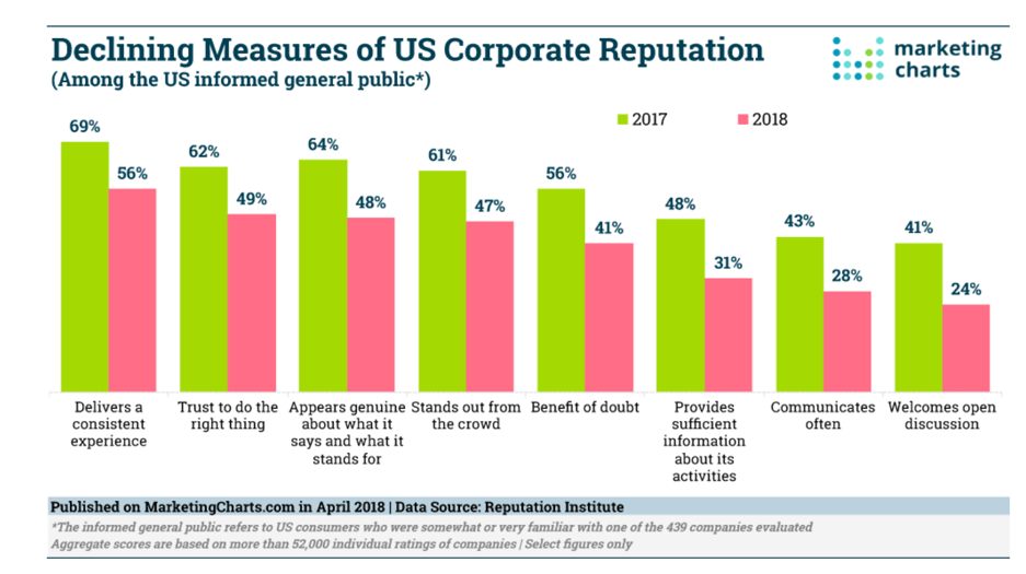 declining-measures-of-us-corporate reputation