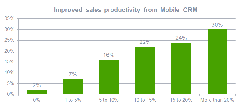 improved sales productivity from mobile crm