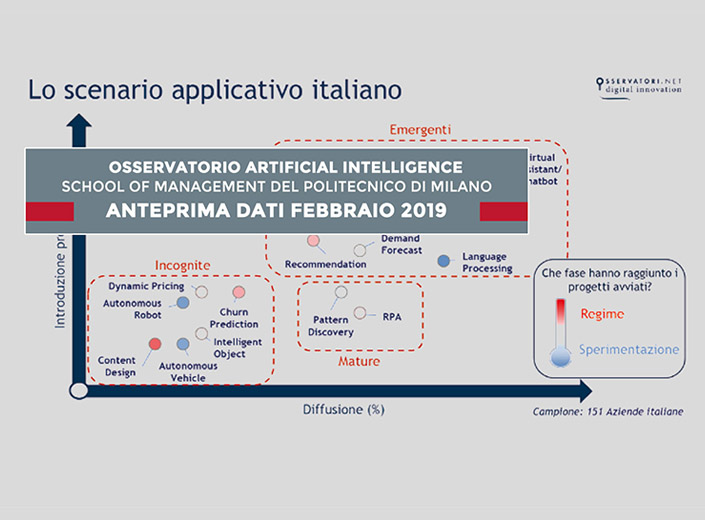 10_Intelligenza Artificiale è importante essere ai blocchi di partenza copia