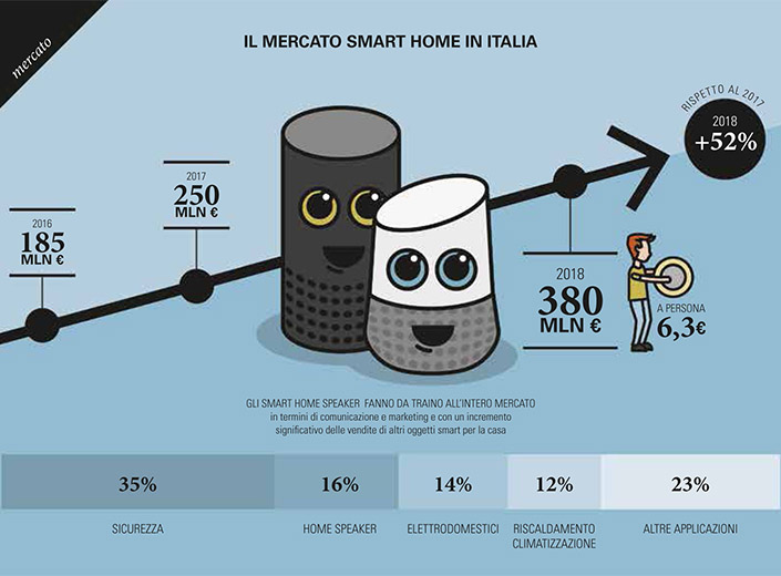 16_Prodotti per la smart home