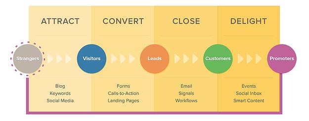 Inbound Marketing Step