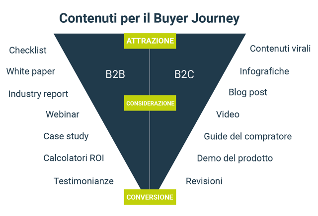 contenuti-per-il-buyer-journey-1