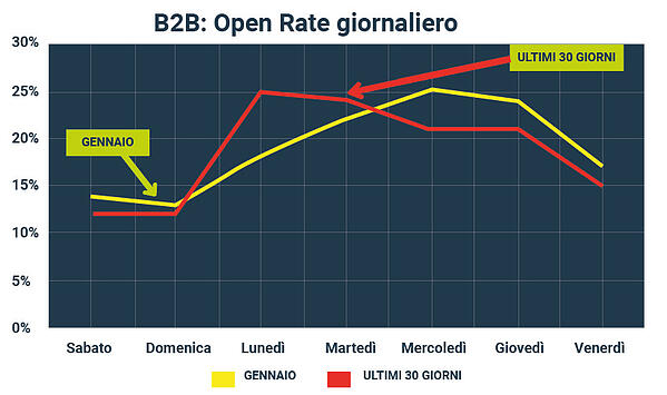 email-lead-nurturing-open-rate-giornaliero-b2b